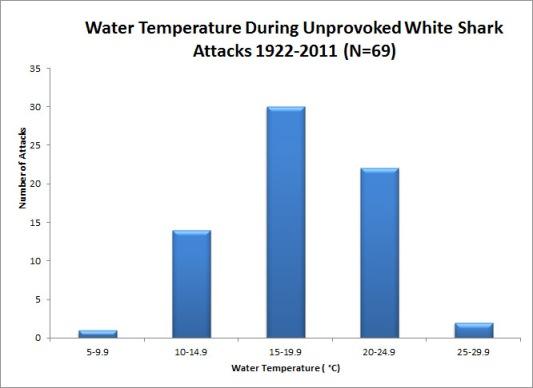 Shark attack temperature